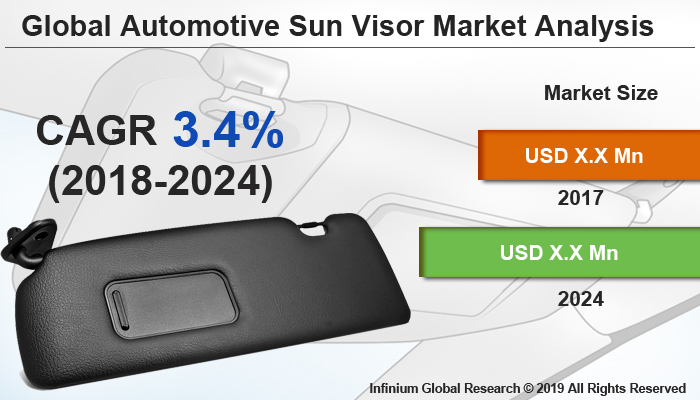 Global Automotive Sun Visor Market