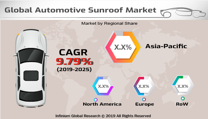 Global Automotive Sunroof Market