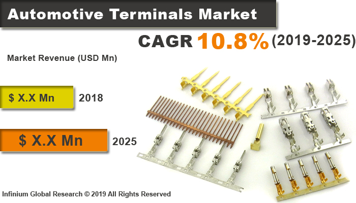 Global Automotive Terminals Market