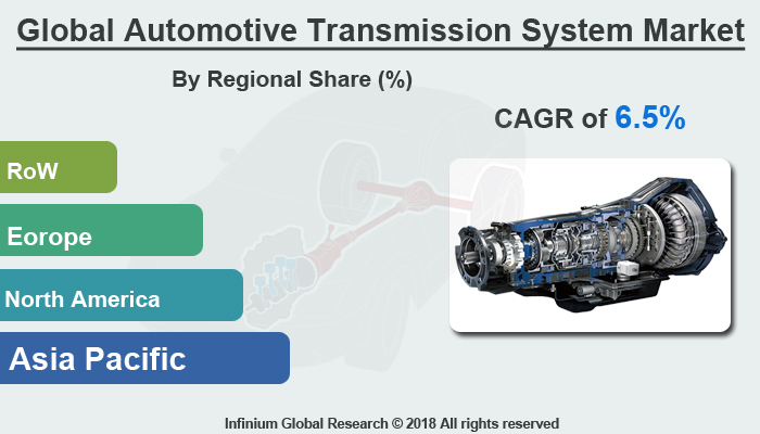 Automotive Transmission System Market