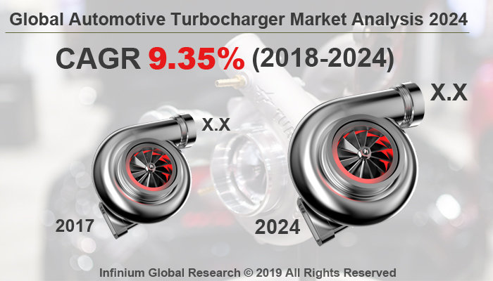 Global Automotive Turbocharger Market
