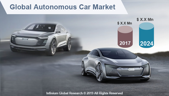 Global Autonomous Car Market