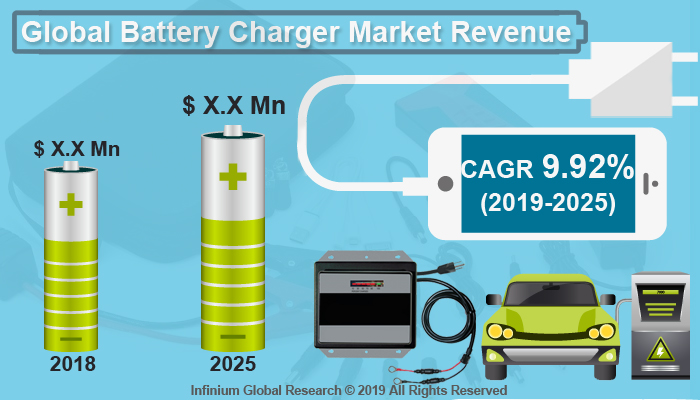 Global Battery Charger Market