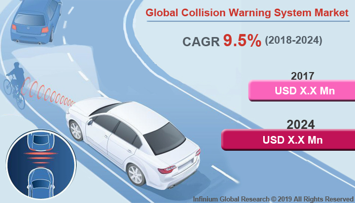 Global Collision Warning System Market
