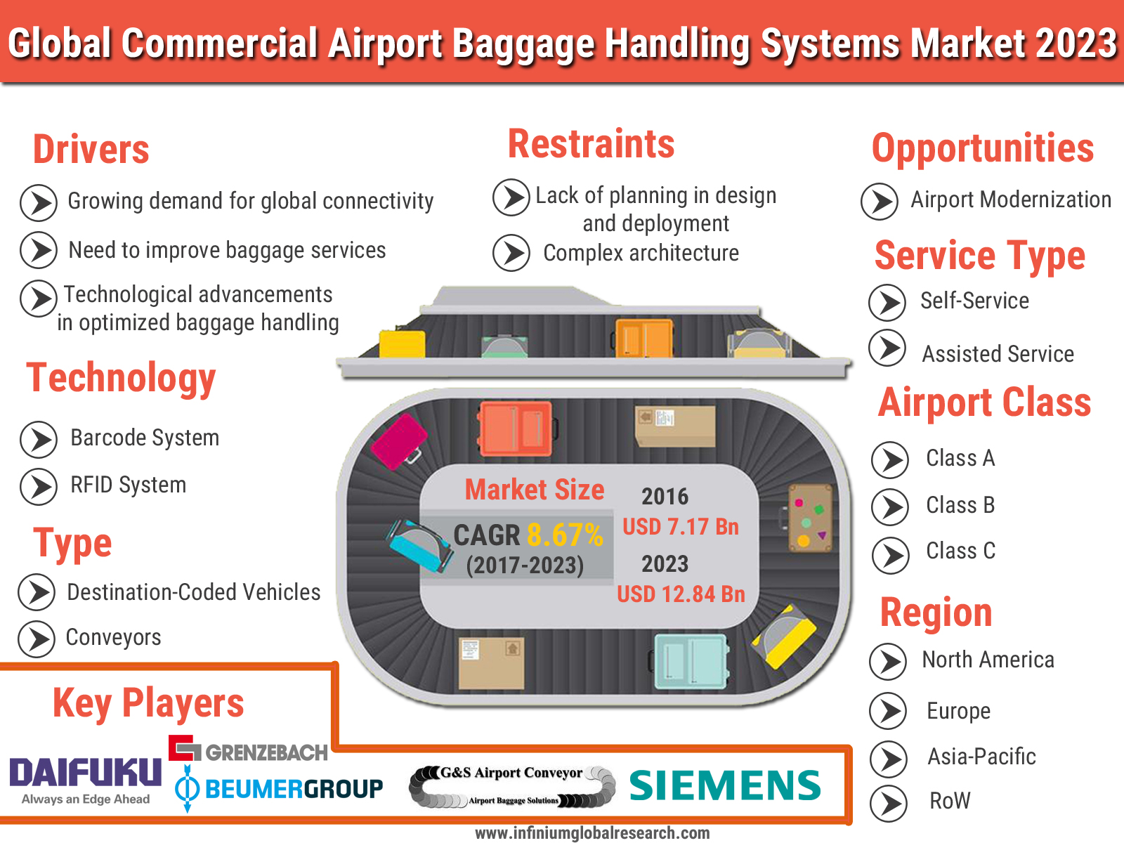 Commercial Airports Baggage Handling Systems Market