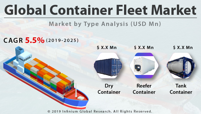 Global Container Fleet Market
