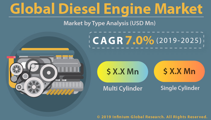Global Diesel Engine Market