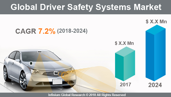 Driver Safety Systems Market