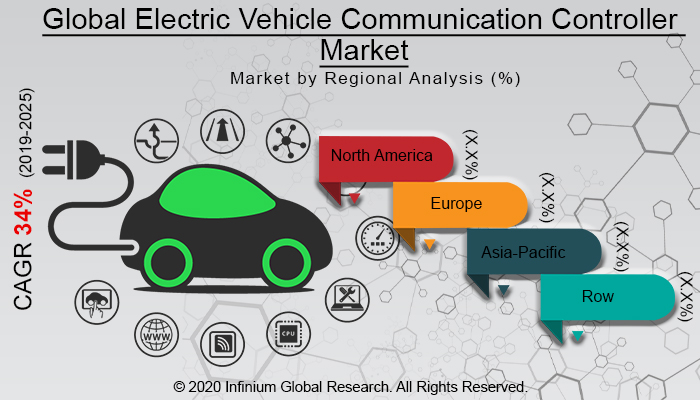 Global Electric Vehicle Communication Controller Market