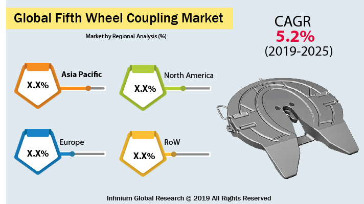 https://www.infiniumglobalresearch.com/report-img/automotive/global-fifth-wheel-coupling-market.jpg