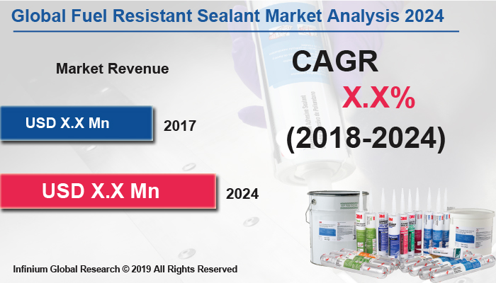 Fuel Resistant Sealant Market Size, Share, Trends, Analysis