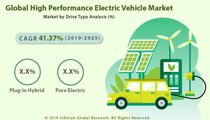 High Performance Electric Vehicle Market