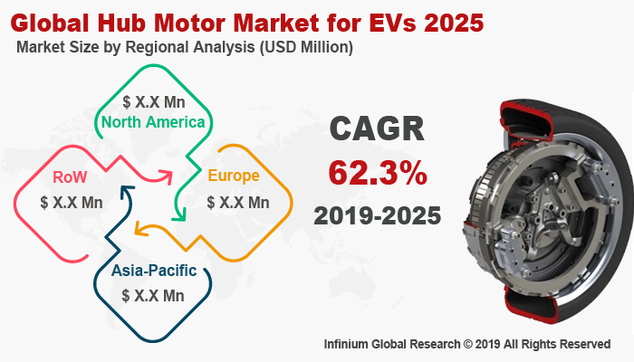 Global Hub Motor Market for EVs