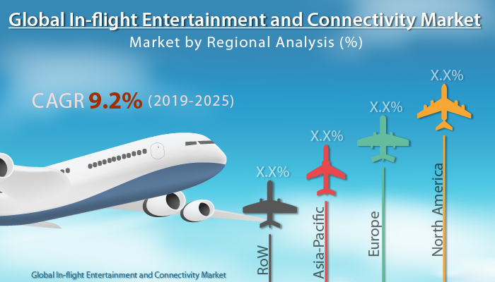 Global In-flight Entertainment and Connectivity Market