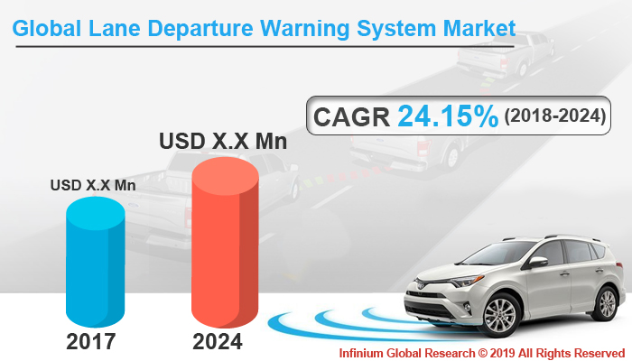Global Lane Departure Warning System Market
