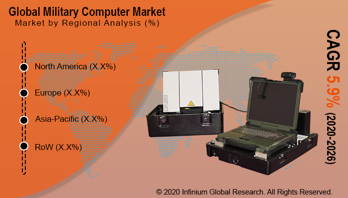 Military Computer Market