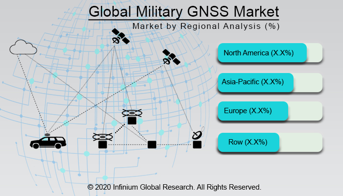 Global Military GNSS Market