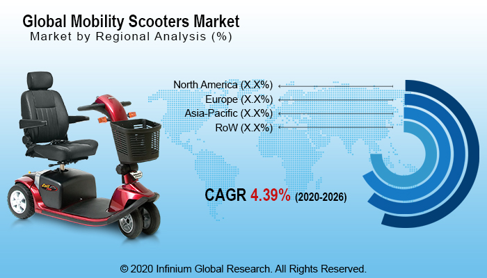 Mobility Scooters Market