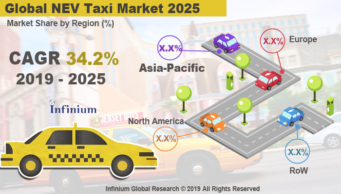 Global NEV Taxi Market