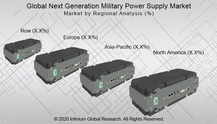 Global Next Generation Military Power Supply Market