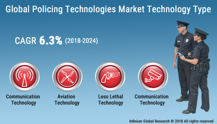Policing Technologies Market