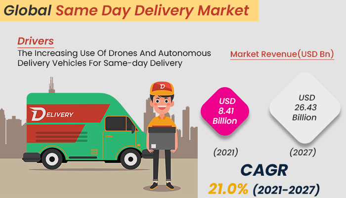 Same Day Delivery Market