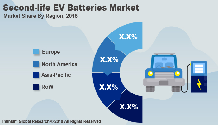 Global Second-life EV Batteries Market
