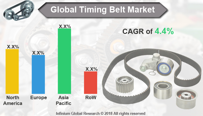 Timing Belt Market
