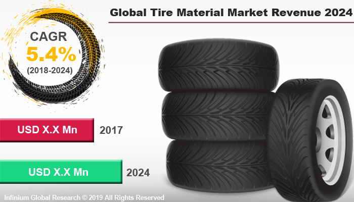 Global Tire Material Market