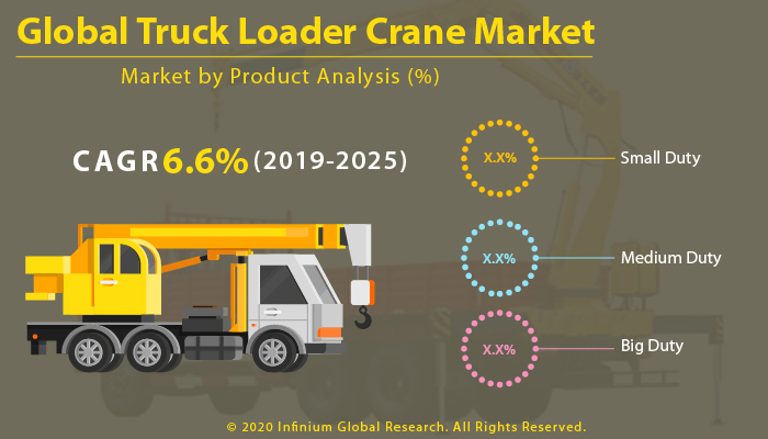 Global Truck Loader Crane Market