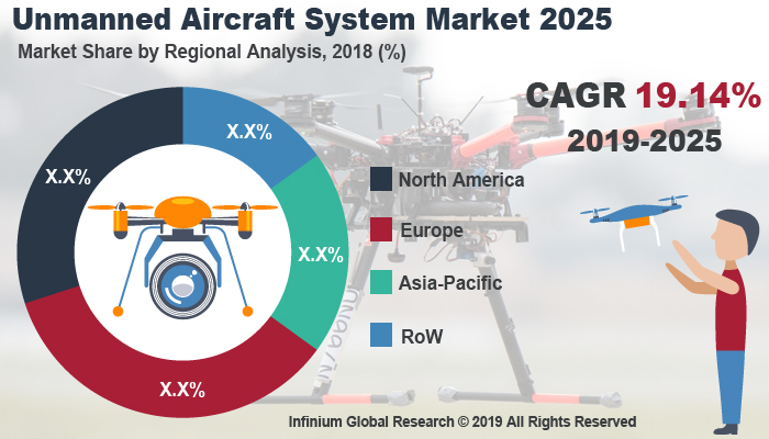 Global Unmanned Aircraft System Market