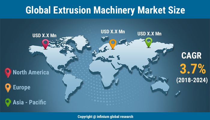Global plastic extrusion machinery market