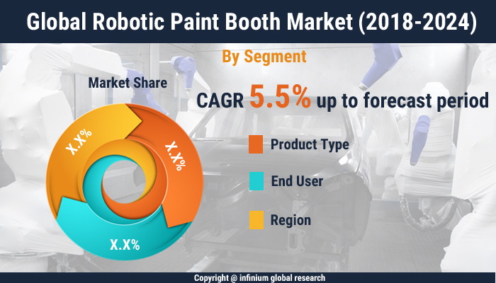 global_robotic_paint_booth_market