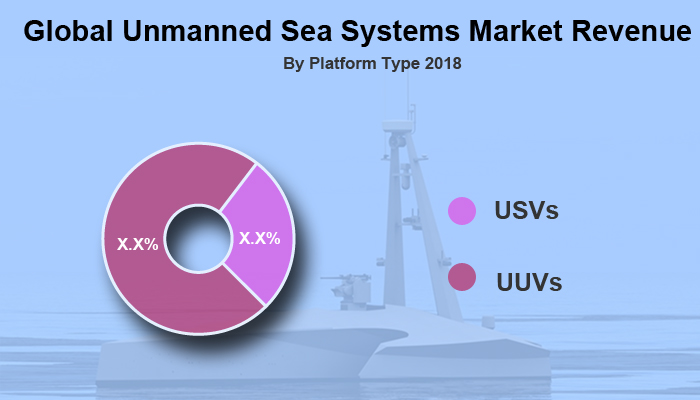Global Unmanned Sea Systems Market