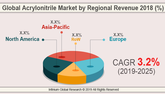 Global Acrylonitrile Market