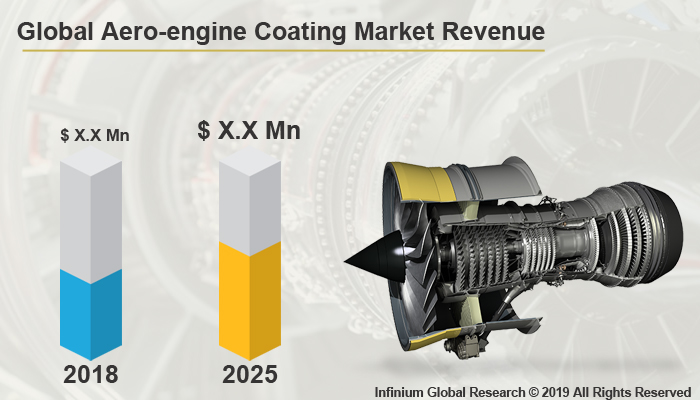 Global Aero-engine Coating Market