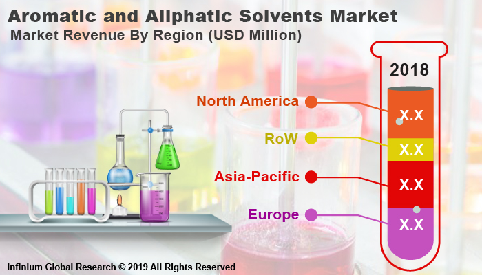 Global Aromatic and Aliphatic Solvents Market