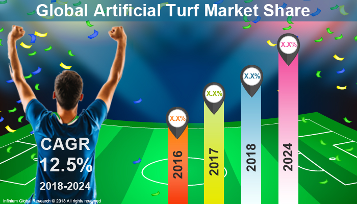 Global  Artificial Turf Market
