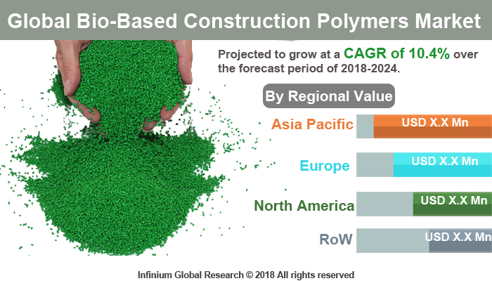 Bio-Based Construction Polymers Market