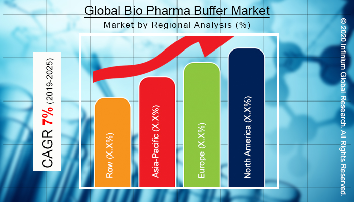 Global Bio Pharma Buffer Market