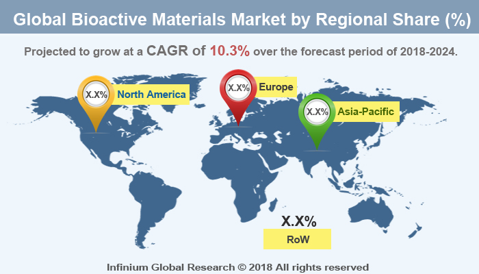 Bioactive Materials Market