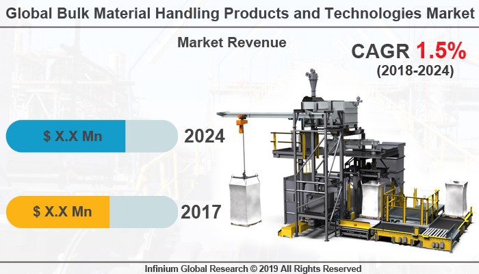 Global Bulk Material Handling Products and Technologies Market