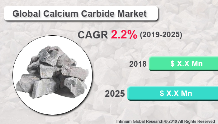 Global Calcium Carbide Market