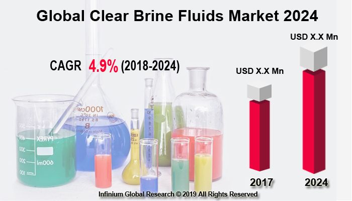 Global Clear Brine Fluids Market