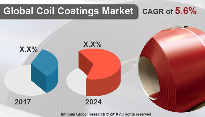 Coil Coatings Market
