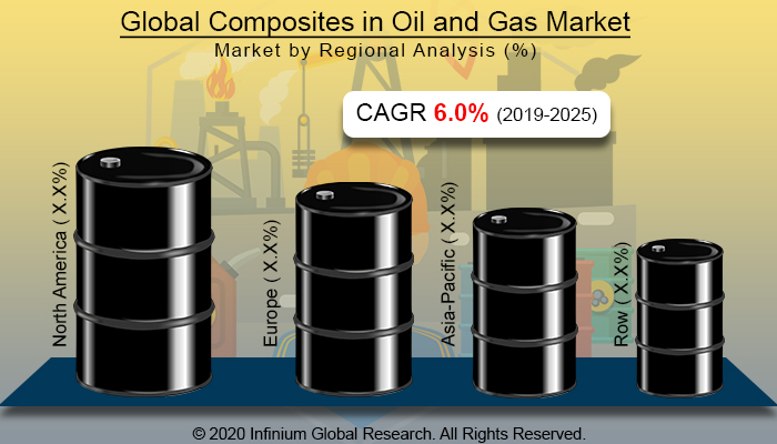 Global Composites in Oil and Gas Market