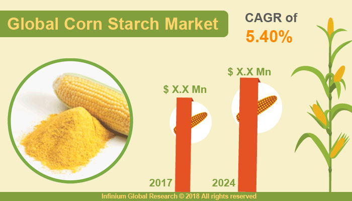 Corn Starch Market