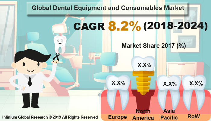 Global Dental Equipment and Consumables Market