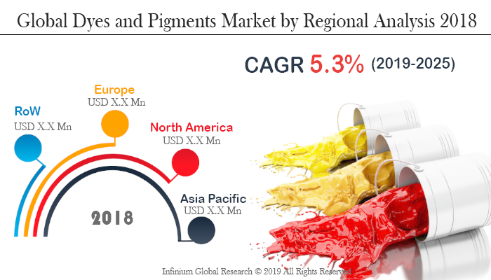 Global Dyes and Pigments Market