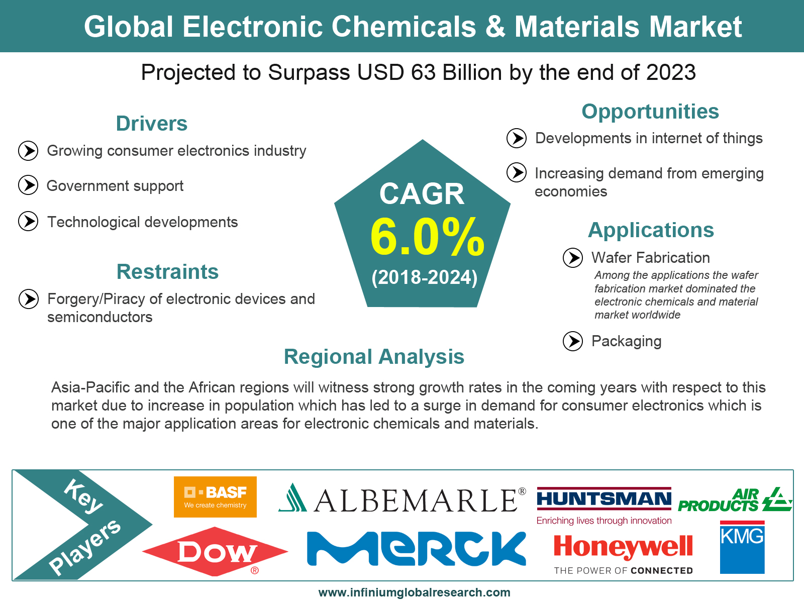 Electronic Chemicals & Materials Market